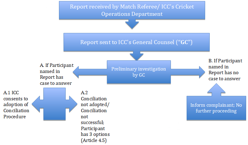 ICC anti racism policy diagram