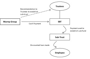 Legality of employment benefits diagram