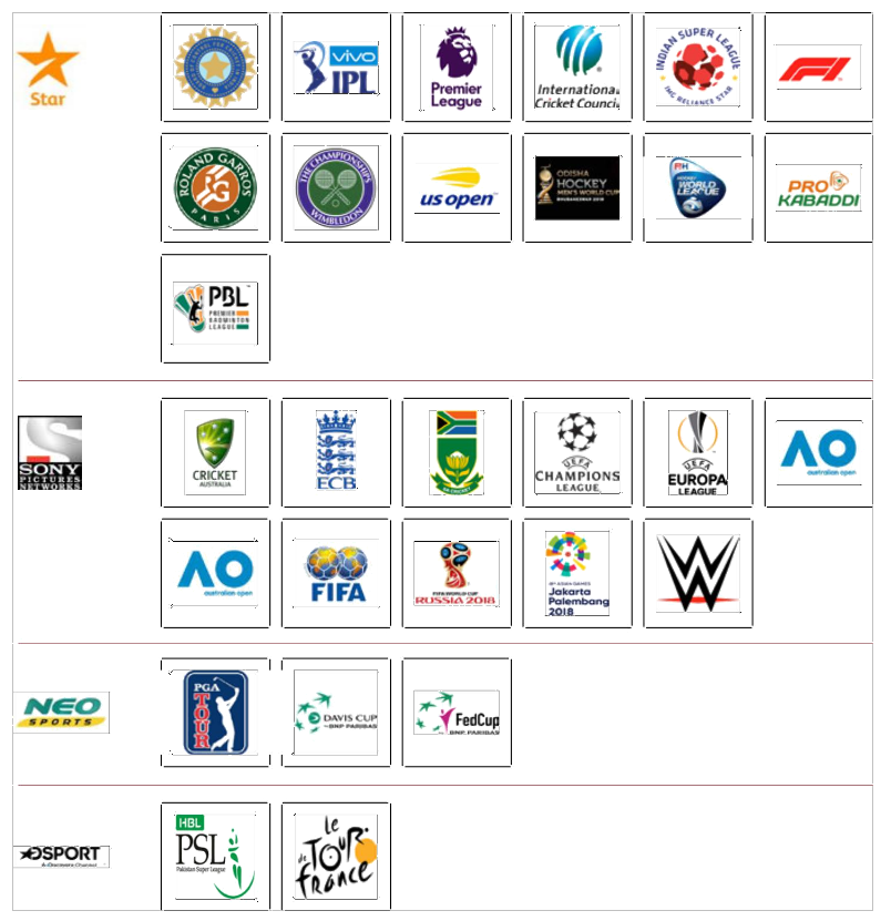Table 1 List of prominent events properties available on sports channels in India
