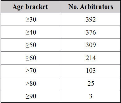 The CAS Dissected Age Bracket