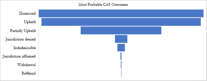 The CAS Dissected Most Probable CAS Outcomes